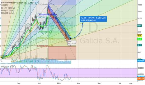 GGAL: GGAL Long +30%