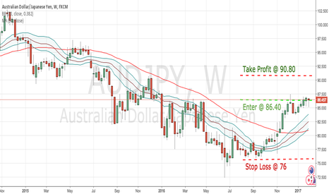 AUDJPY: AUDJPY - LONG TERM WEEKLY ANALYSIS !!