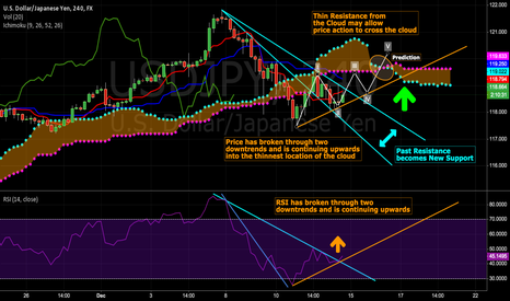 USDJPY: USD/JPY Short Term Bull (trend lines/ichimoku/rsi)