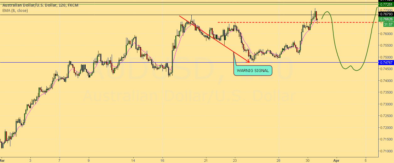WATCHING AUDUSD FOR THE NEXT MOVE