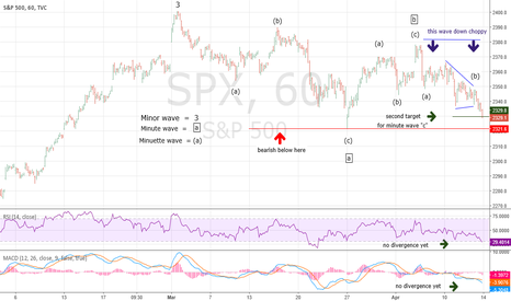 SPX: Elliott Wave Tutorial Update 4/14/17