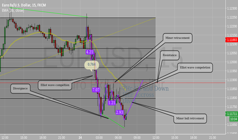 EURUSD: Reversal,Elliot wave, gartley, Bull market