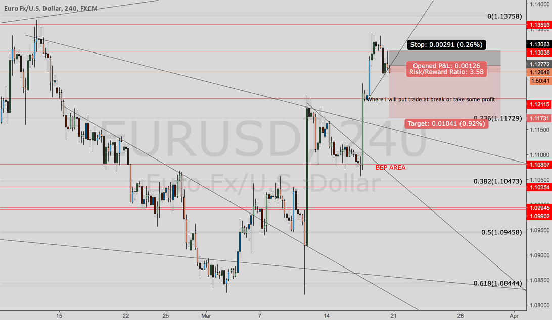 EUR USD POSSIBLE SHORT