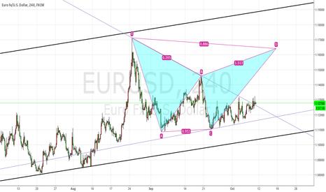EURUSD: bat pattern forming?