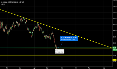 DXY: DXY - Comeback for the bulls!