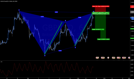 GBPUSD: Potential Gartley Completion