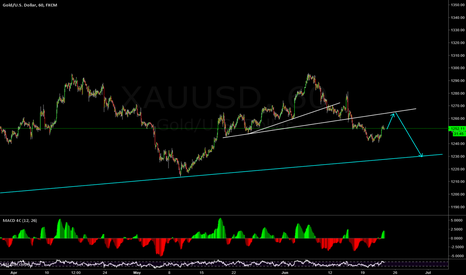 XAUUSD: retrace on the way then down again