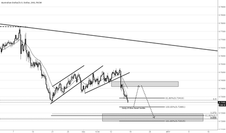 AUDUSD: AUDUSD Fib levels & if we get equal legs prediction