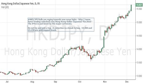 HKDJPY: HKDJPY Raging Bull - Battle of the two Dragons