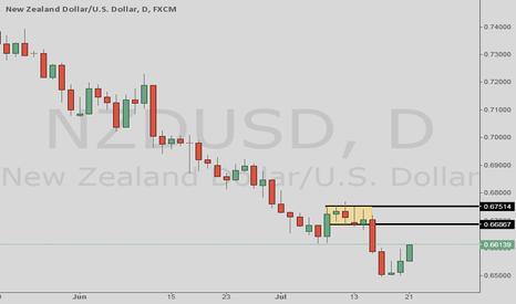NZDUSD: NZDUSD daily RBD supply