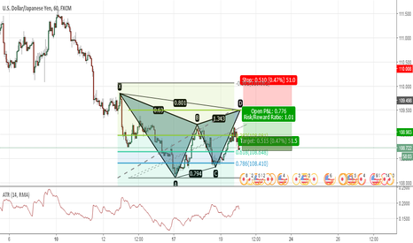 USDJPY: Short Gartley with Trend Direction