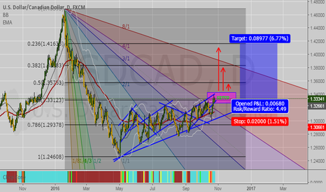 USDCAD: USDCAD Daily BUY!
