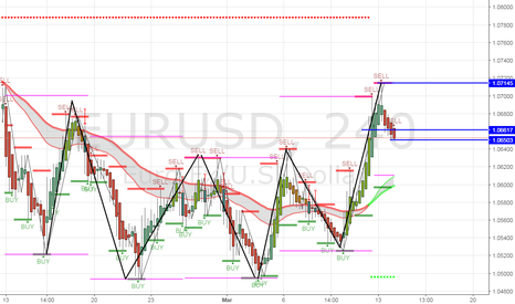 EURUSD: Candle closed passed sell confirmation line, sell play.