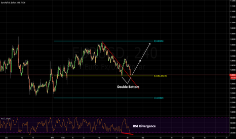 EURUSD: rsi divergence, double bottom and 618