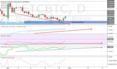 ETCBTC: ETCBTC AWAKE - Oscilators divergences. Absolute LONG