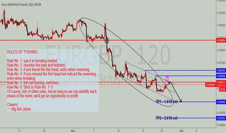 EURGBP: EURGBP Downtrend, still.