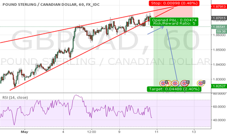 GBPCAD: GBPCAD breaks down a symmetrical triangle pattern