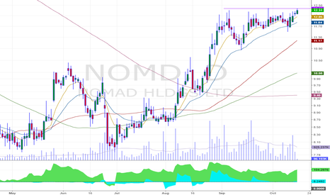 NOMD: force breakout