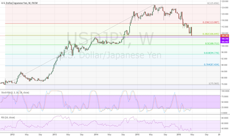 USDJPY: USDJPY long term support level