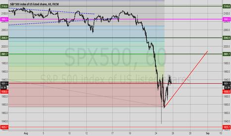 SPX500: S&P 1930-2000