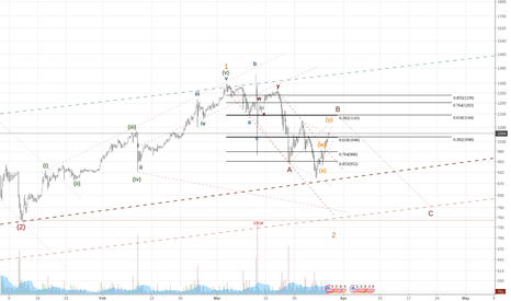 BTCUSD: bitcoin unlimited downside