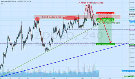 NZDUSD: NZDUSD - Great place for sale - area bears.