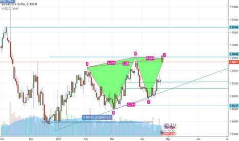 EURUSD: EUR/USD cypher complete at D-leg on daily.