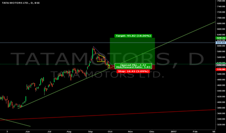 TATAMOTORS: TATA Motors long