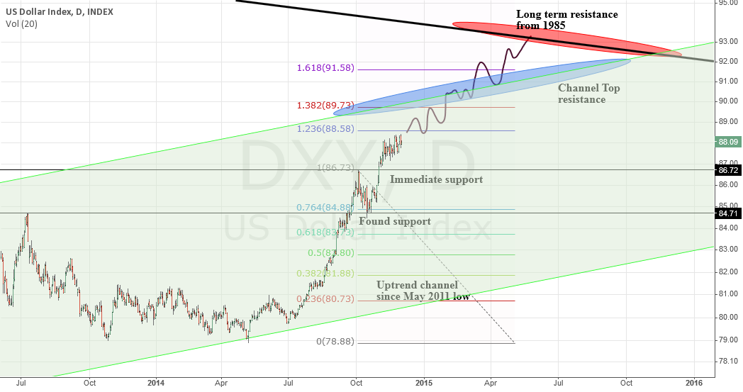 DXY, seeking the ultimate resistance
