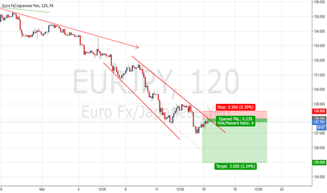 EURJPY: EURJPY Upper TL as Resistant