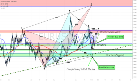 EURUSD: Potential Aggressive C entry that will lead to 1.14 again