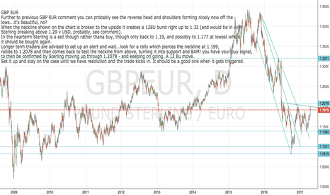 GBPEUR: GBP EUR - beautiful reverse head and shoulders forming