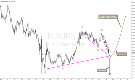 EURJPY: EURJPY IS A FRENCH ELECTION PLAY