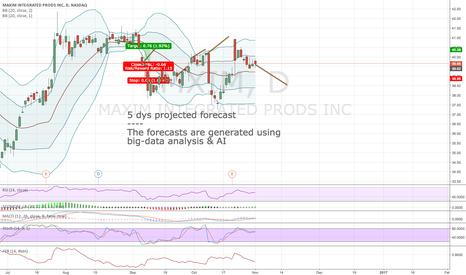 MXIM: Algorithmic forecast