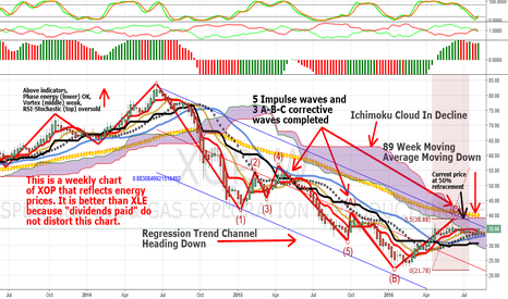 XOP: Have Energy Prices Found A Bottom? Weekly View Suggests No
