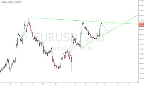 EURUSD: EURUSD good to sell now