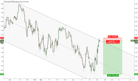 GER30: GER30 TOP OF BEAR CHANNEL - waiting for confirmation.