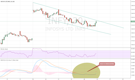 INFY: INFY IS FORMING 30 MIN CHANNEL