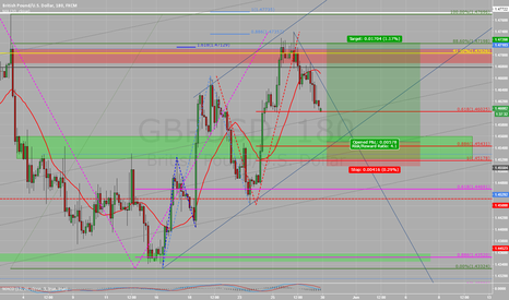 GBPUSD: good oportunity to long for british pound