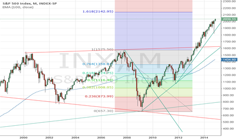 INX: S&P 500 Index