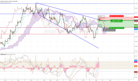 GBPUSD: It looks like a good place for SHORT to me