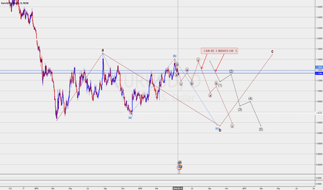 EURUSD: EURUSD ELLIOTT WAVE ROADMAP