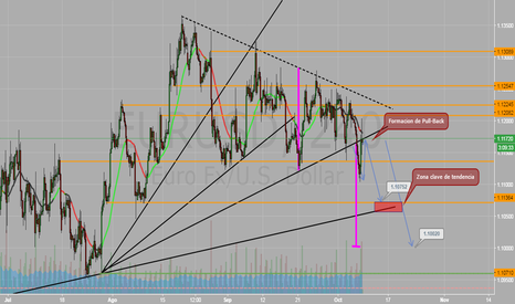 EURUSD: Triangulo, posible Pull-Back.