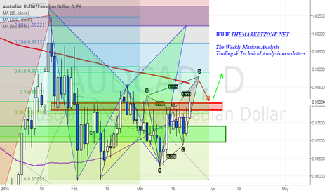 AUDCAD: Multiple harmonic trading patterns on this week's analysis