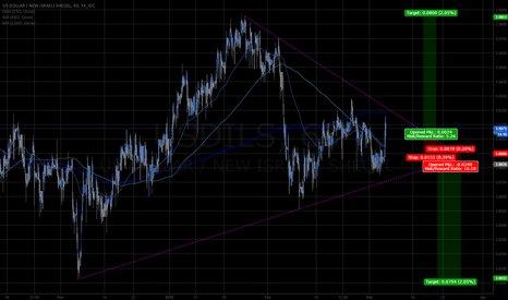 USDILS: USDILS 1hr 1mo wedge breakout