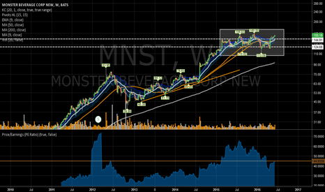 MNST: 15 or so month consolidation