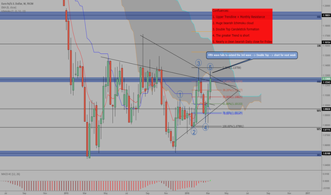 EURUSD: EUR/USD short for next week