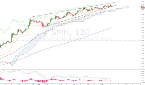 SMH: SMH short..