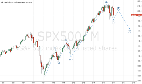 SPX500: S&P 500 vs. Elliot wave theory