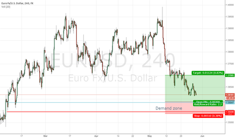 EURUSD: EURUSD near demand zone (medium term)